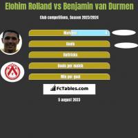Elohim Rolland vs Benjamin van Durmen h2h player stats