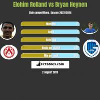 Elohim Rolland vs Bryan Heynen h2h player stats