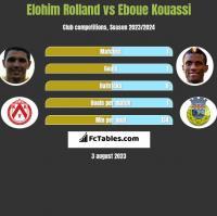 Elohim Rolland vs Eboue Kouassi h2h player stats