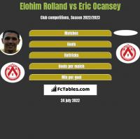 Elohim Rolland vs Eric Ocansey h2h player stats