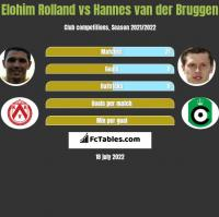 Elohim Rolland vs Hannes van der Bruggen h2h player stats