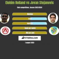 Elohim Rolland vs Jovan Stojanovic h2h player stats