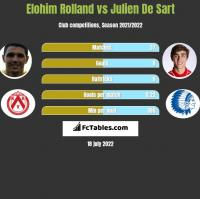 Elohim Rolland vs Julien De Sart h2h player stats