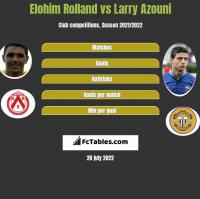 Elohim Rolland vs Larry Azouni h2h player stats