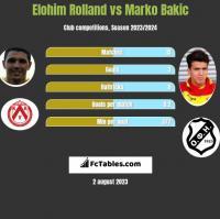 Elohim Rolland vs Marko Bakić h2h player stats