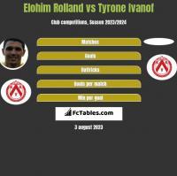 Elohim Rolland vs Tyrone Ivanof h2h player stats