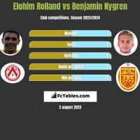 Elohim Rolland vs Benjamin Nygren h2h player stats