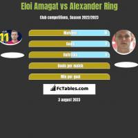 Eloi Amagat vs Alexander Ring h2h player stats