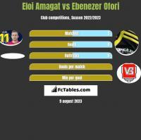 Eloi Amagat vs Ebenezer Ofori h2h player stats