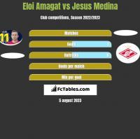 Eloi Amagat vs Jesus Medina h2h player stats