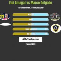 Eloi Amagat vs Marco Delgado h2h player stats