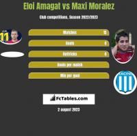 Eloi Amagat vs Maxi Moralez h2h player stats