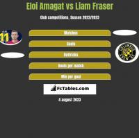 Eloi Amagat vs Liam Fraser h2h player stats