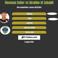 Elosman Euller vs Ibrahim Al Zubaidi h2h player stats