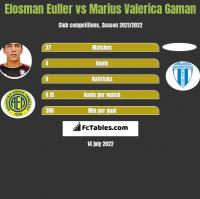 Elosman Euller vs Marius Valerica Gaman h2h player stats
