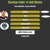 Elosman Euller vs Naif Mousa h2h player stats