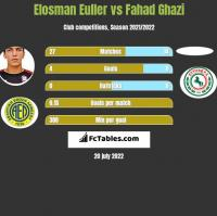Elosman Euller vs Fahad Ghazi h2h player stats