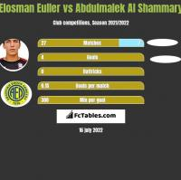 Elosman Euller vs Abdulmalek Al Shammary h2h player stats