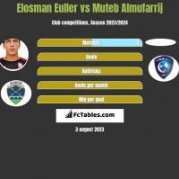 Elosman Euller vs Muteb Almufarrij h2h player stats
