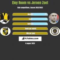 Eloy Room vs Jeroen Zoet h2h player stats