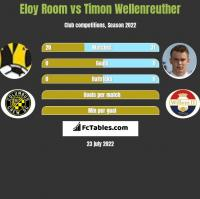 Eloy Room vs Timon Wellenreuther h2h player stats