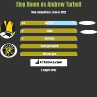 Eloy Room vs Andrew Tarbell h2h player stats