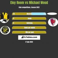 Eloy Room vs Michael Woud h2h player stats