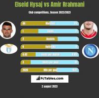 Elseid Hysaj vs Amir Rrahmani h2h player stats