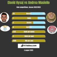 Elseid Hysaj vs Andrea Masiello h2h player stats