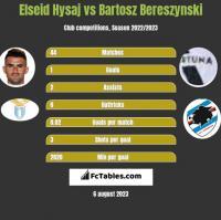 Elseid Hysaj vs Bartosz Bereszynski h2h player stats