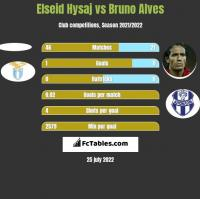 Elseid Hysaj vs Bruno Alves h2h player stats