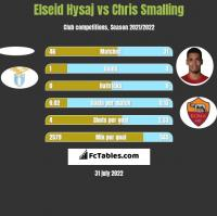Elseid Hysaj vs Chris Smalling h2h player stats