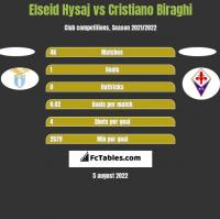 Elseid Hysaj vs Cristiano Biraghi h2h player stats