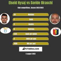 Elseid Hysaj vs Davide Biraschi h2h player stats