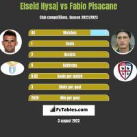 Elseid Hysaj vs Fabio Pisacane h2h player stats