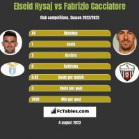 Elseid Hysaj vs Fabrizio Cacciatore h2h player stats