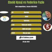Elseid Hysaj vs Federico Fazio h2h player stats