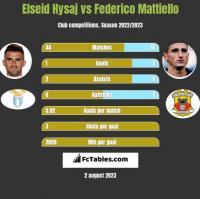 Elseid Hysaj vs Federico Mattiello h2h player stats