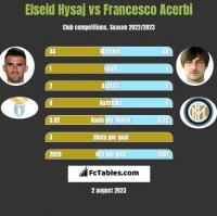 Elseid Hysaj vs Francesco Acerbi h2h player stats