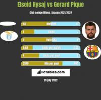 Elseid Hysaj vs Gerard Pique h2h player stats