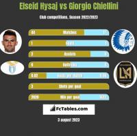 Elseid Hysaj vs Giorgio Chiellini h2h player stats