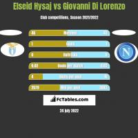 Elseid Hysaj vs Giovanni Di Lorenzo h2h player stats