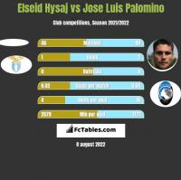 Elseid Hysaj vs Jose Luis Palomino h2h player stats