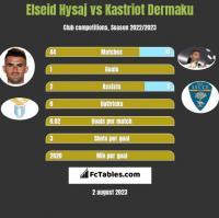 Elseid Hysaj vs Kastriot Dermaku h2h player stats