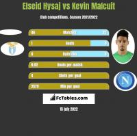 Elseid Hysaj vs Kevin Malcuit h2h player stats