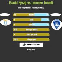 Elseid Hysaj vs Lorenzo Tonelli h2h player stats