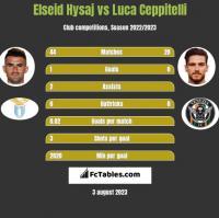 Elseid Hysaj vs Luca Ceppitelli h2h player stats