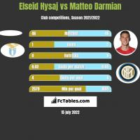 Elseid Hysaj vs Matteo Darmian h2h player stats