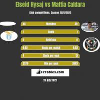 Elseid Hysaj vs Mattia Caldara h2h player stats