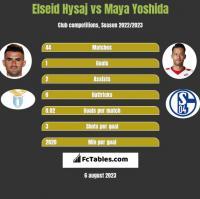 Elseid Hysaj vs Maya Yoshida h2h player stats